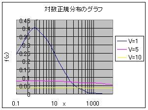Log_nomal_graph