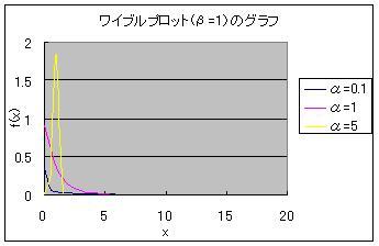 Weibul_graph